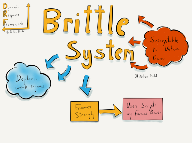 The Limits of Hierarchy: Brittle Systems