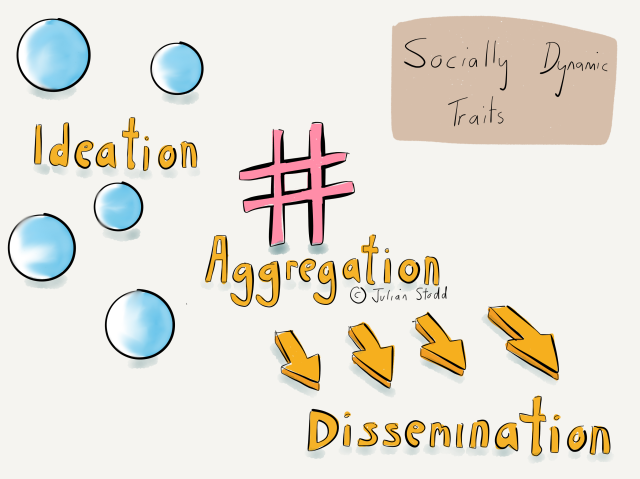 Socially Dynamic Traits: Ideation, Aggregation and Dissemination
