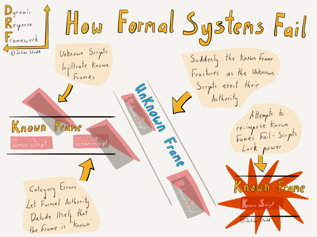 Black Swans - how formal systems fail
