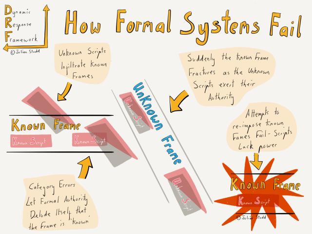 Black Swans - how formal systems fail