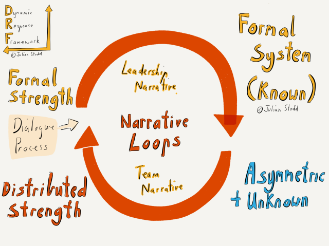 Narrative Loops