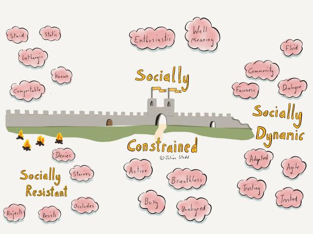 The Socially Dynamic Organisation