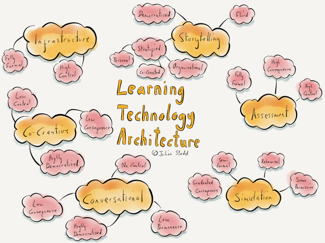 Learning Technology Architecture