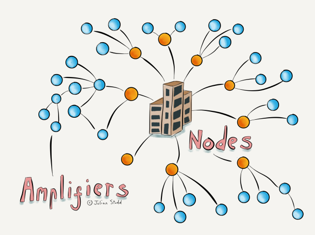 The Socially Dynamic Organisation - nodes and amplifiers