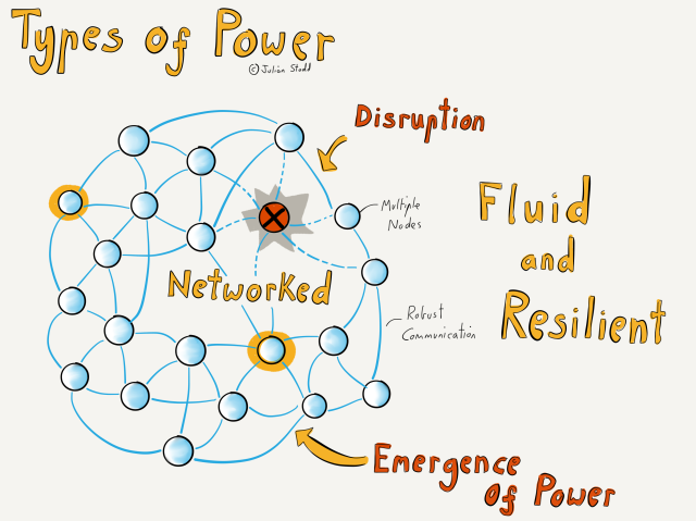 Disrupting Power in Networked Systems