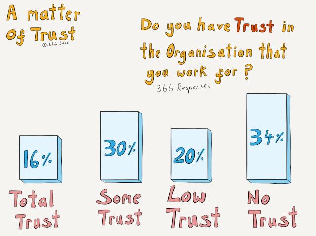 Trust Survey Results