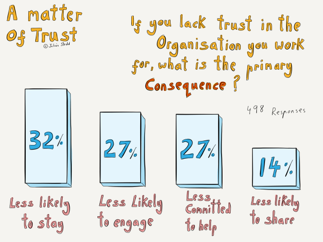 The Landscape of Trust - consequence