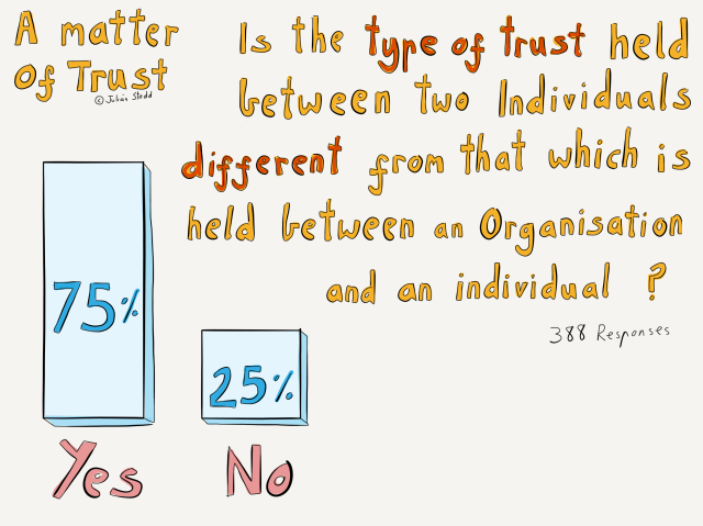 The Landscape of Trust - individuals and organisations