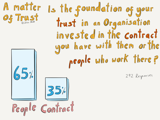 The Landscape of Trust - people or contract?