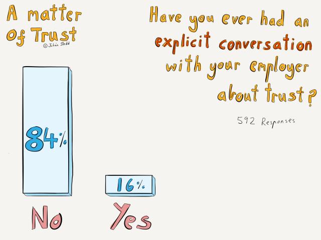 Conversations about trust