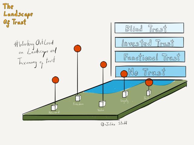Landscape of Trust - Taxonomy