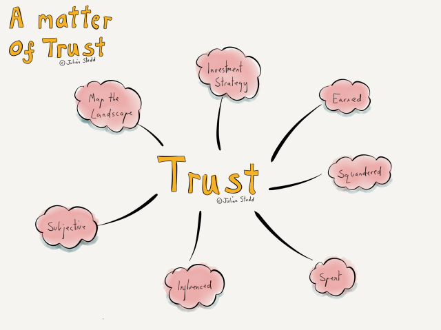 The Landscape of Trust - Introduction