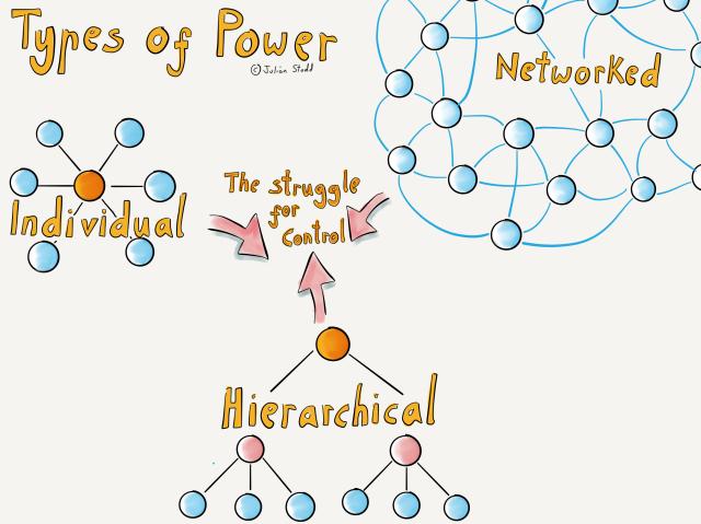 Types of Power