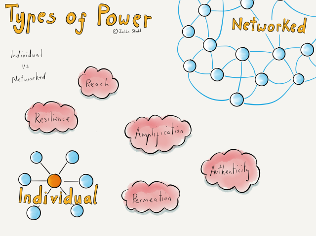 Types of Power - individual versus networked