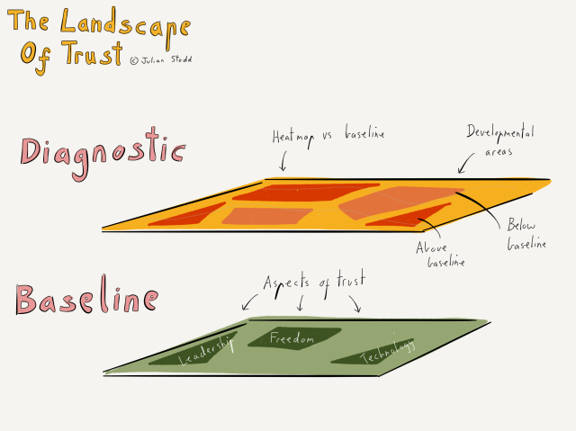 The landscape of trust - baseline