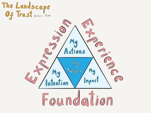 The landscape of trust - personal tool