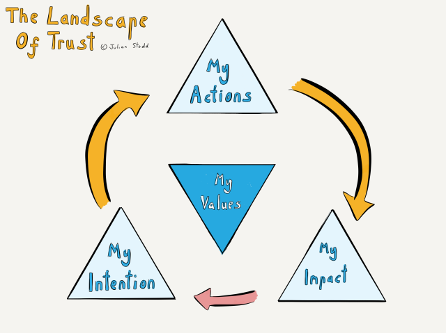 The Landscape of Trust - Triangle of Trust