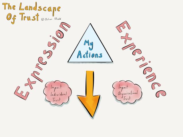 Landscape of Trust - Triangle of Trust