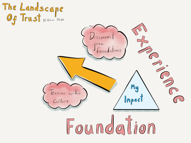Landscape of Trust - Triangle of Trust