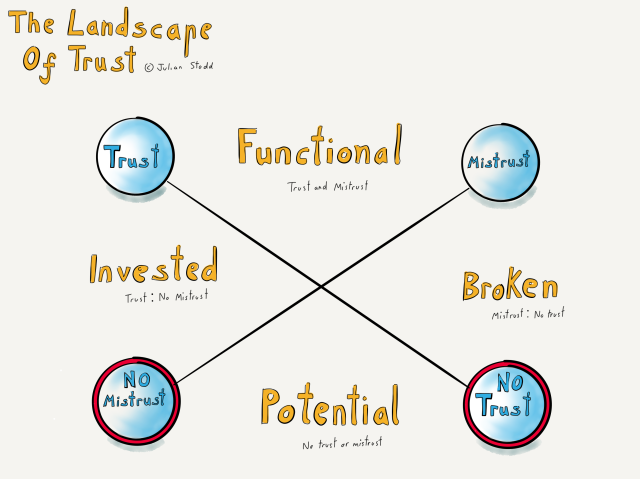The landscape of trust - mistrust