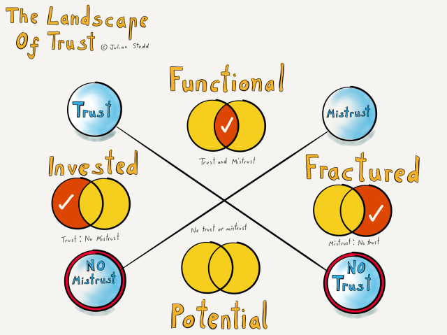 The Landscape of Trust - Flavours of Culture