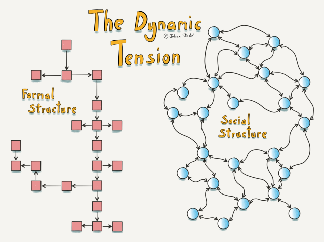 Dynamic Tension