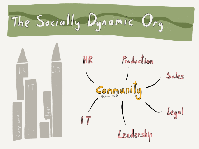 The Culture of the Socially Dynamic Organisation