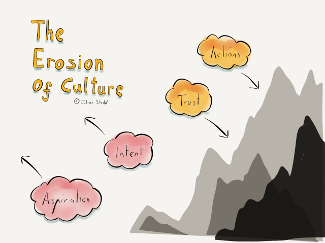 The Erosion of Culture