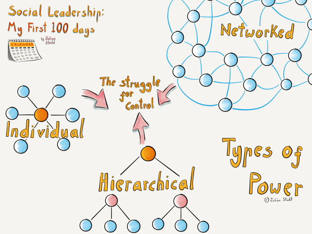 Social Leadership 100 - types of power