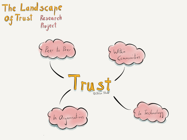 The Landscape of Trust Research Project