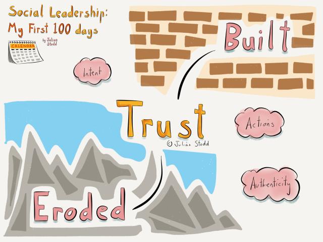 Social Leadership 100 - Trust