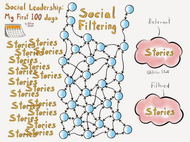 Social Leadership 100 - Social Filtering