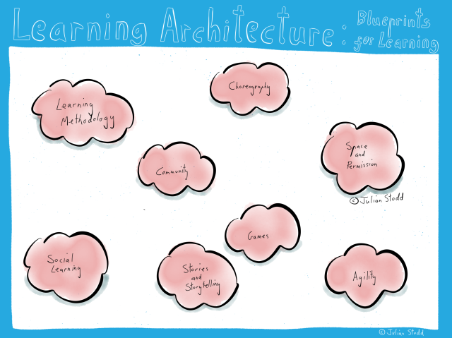 The Learning Architecture