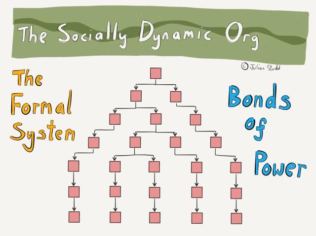 The Socially Dynamic Organisation - Bonds of Power
