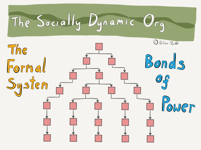 The Socially Dynamic Organisation - Bonds of Power