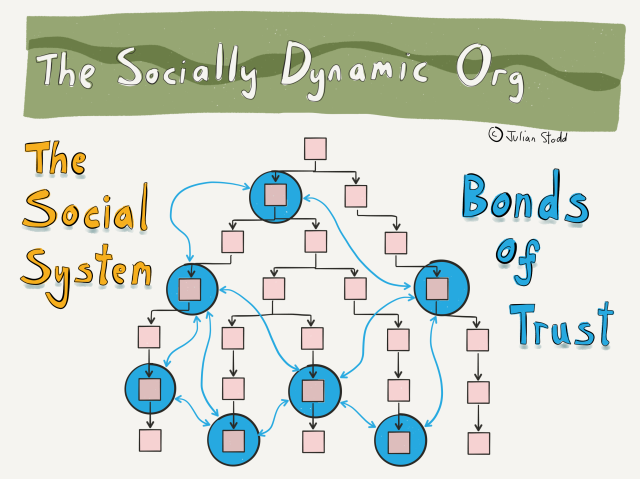 The Socially Dynamic Organisation - Bonds of Trust