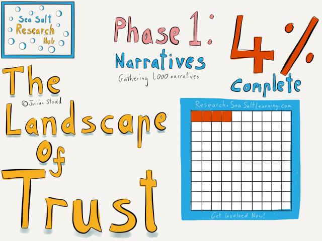 Landscape of Trust at 4%