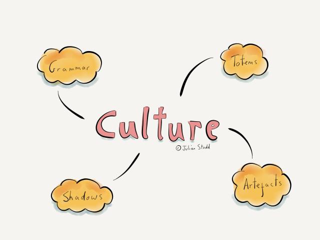The Grammar of Culture