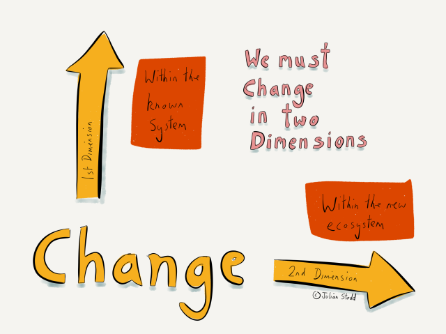 Change in Two Dimensions