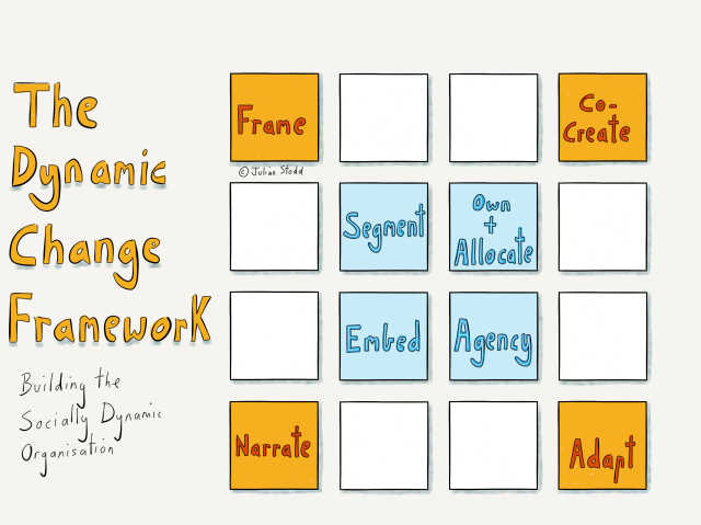 The Dynamic Change Framework