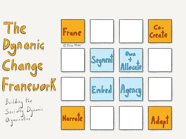 The Dynamic Change Framework