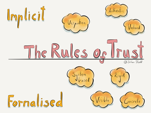 The Rules of Trust