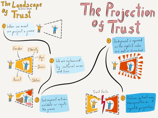 How Trust Fails