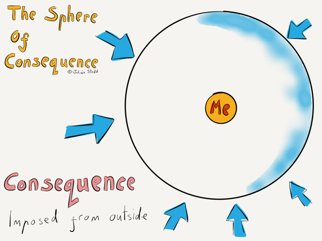 The Sphere of Consequence