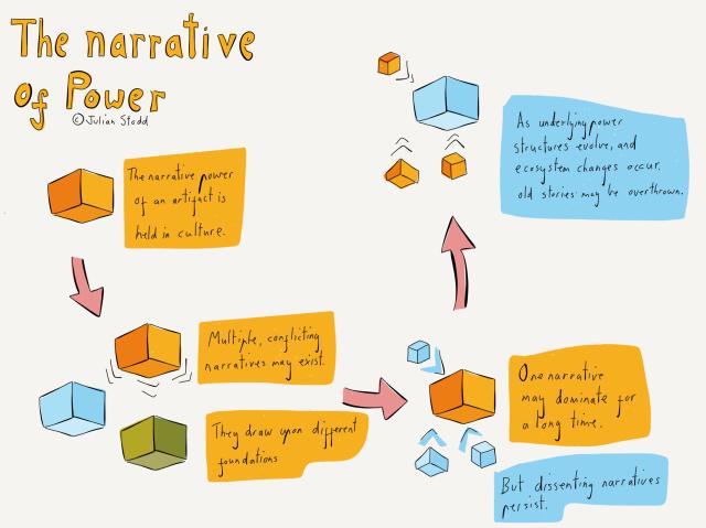Narratives of Power