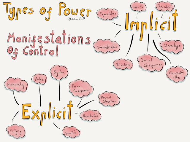 Types of Power - manifestions of control