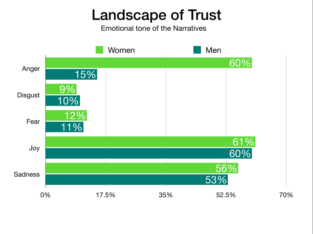 The Landcape of Trust Research Analysis