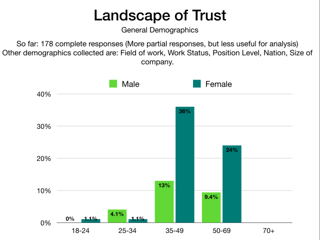 The Landscape of Trust Analysis Gender