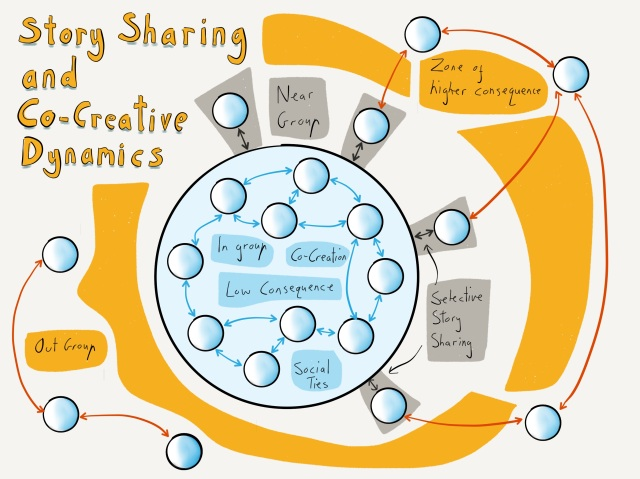 Story Sharing and Co-Creative Dynamics