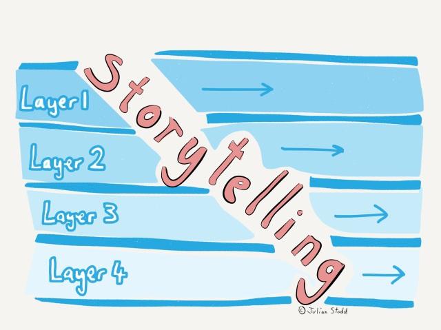 Diagonal Storytelling